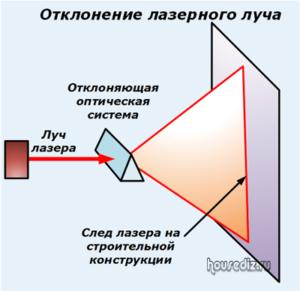 Отклонение лазерного луча