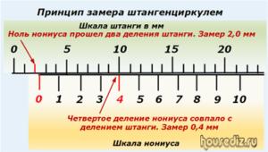 Принцип замера штангенциркулем