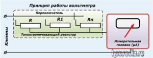 Принцип работы вольтметра