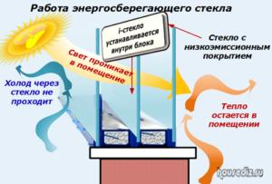 Работа энергосберегающего стекла