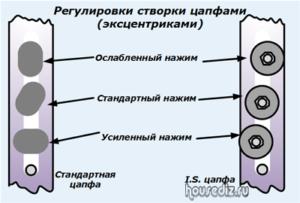 Регулировки створки цапфами (эксцентриками)