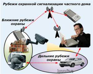 Рубежи охранной сигнализации частного дома