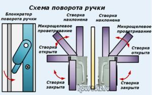 Схема поворота ручки