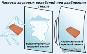 Частоты звуковых колебаний при разбивании стекла