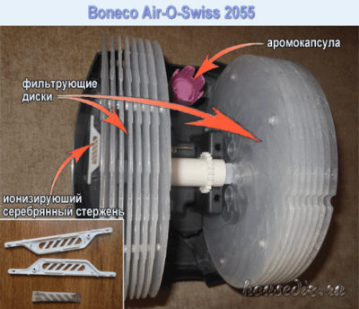 Boneco Air-O-Swiss вид внутри