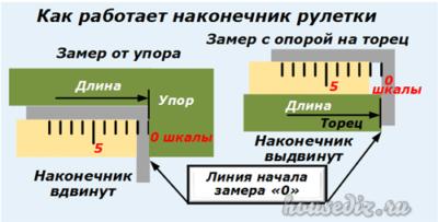 Как работает наконечник рулетки