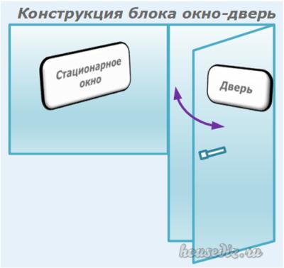 Конструкция блока-окно дверь