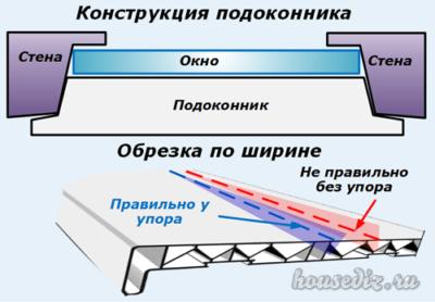 Конструкция подоконника