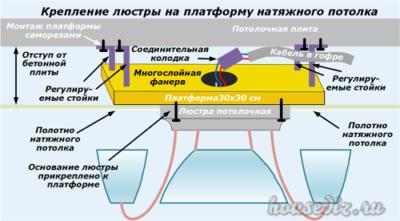 Крепление люстры на платформу натяжного потолка