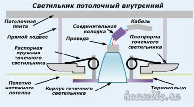 Светильник потолочный внутренний