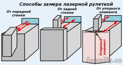 Способы замера лазерной рулеткой