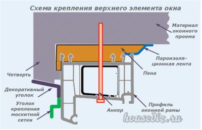 Схема крепления верхнего элемента окна
