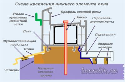 Схема крепления нижнего элемента окна