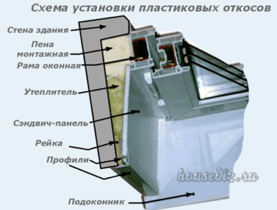 Схема установки пластиковых откосов