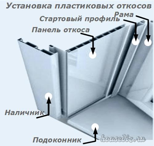 Отделка и откосы на окно ПВХ и дверь кухни с фото отчетом Дизайн  Установка пластиковых откосов