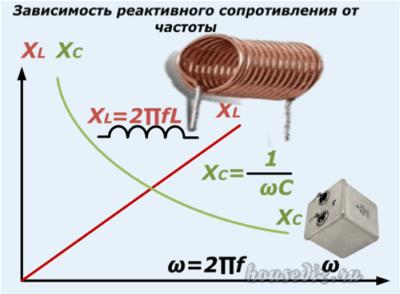 Зависимость реактивного сопротивления от частоты
