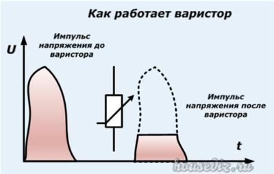 Как работает варистор