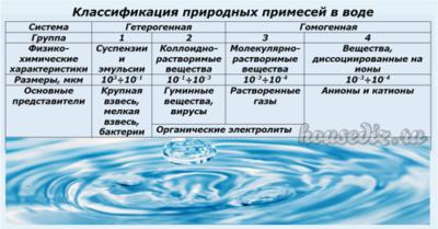 Классификация природных примесей в воде