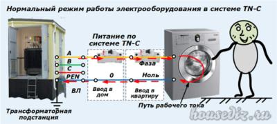 Нормальный режим работы электрооборудования в системе TN-C