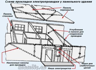 Схема прокладки электропроводки панельного здания