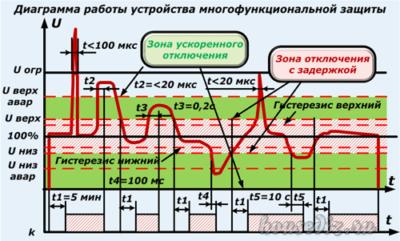 Диаграмма работы устройства многофункциональной защиты