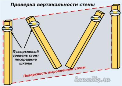 Проверка вертикальности стены