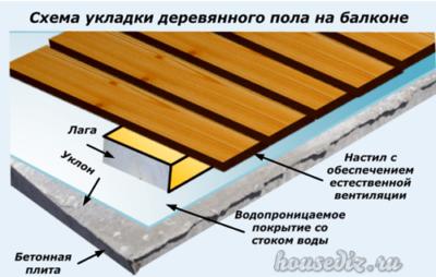 Схема укладки деревянного пола на балконе