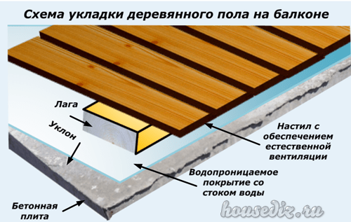 Как надежно положить деревянный пол на балкон своими руками .