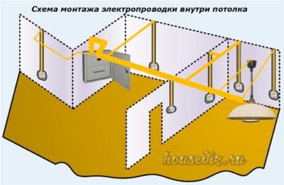 Схема монтажа электропроводки внутри потолка