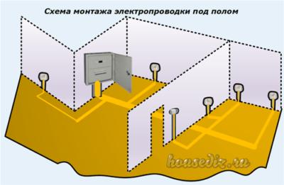 Схема монтажа электропроводки под полом