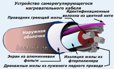 Устройство саморегулирующегося нагревательного кабеля