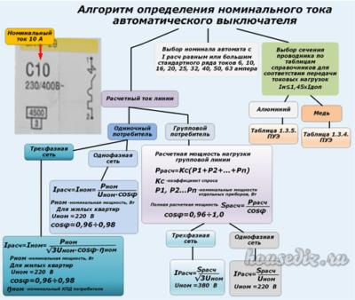 Алгоритм определения номинального тока автоматического выключателя