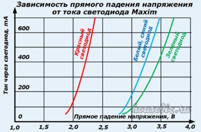 Зависимость падения напряжения от тока светодиода