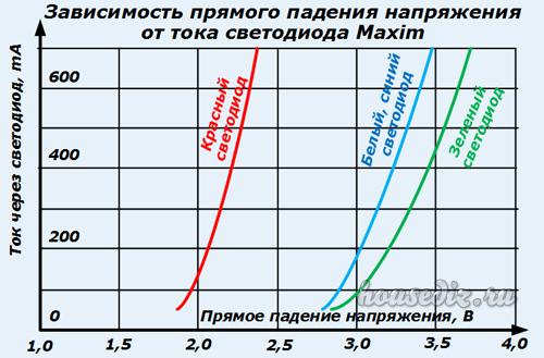 Характеристика прямого падения-напряжения от тока