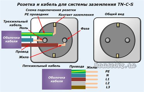 цвета проводов: заземление фаза ноль страницу