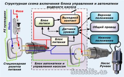Структурная схема включения водяного насоса