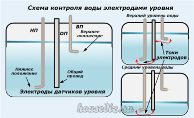 Схема контроля воды