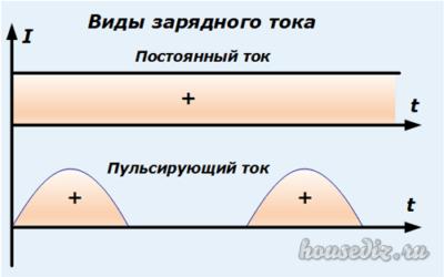 Виды зарядного тока