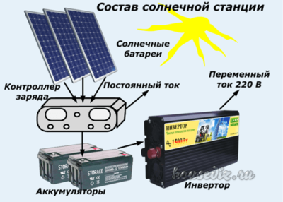 Состав солнечной станции