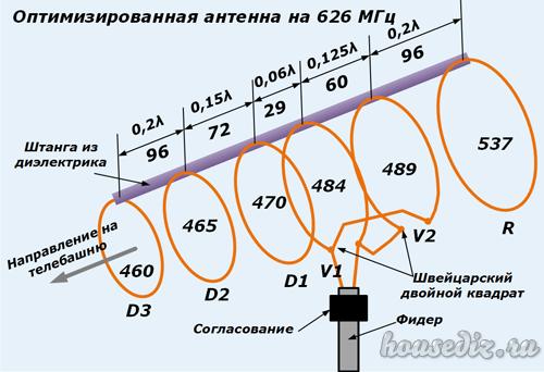 Оптимизированная антенна на 626МГц