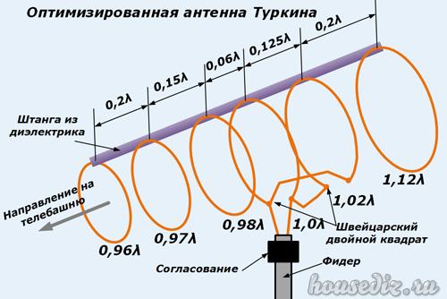 Оптимизированная антенна Туркина