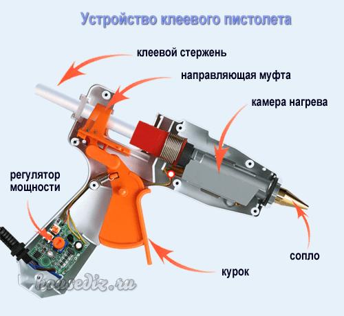 Устройство термоклеевого пистолета